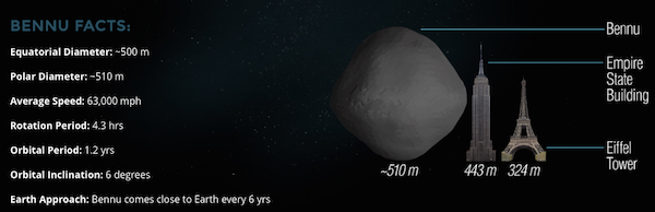 Bennu asteroid facts